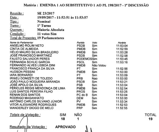 Votação das Emendas Aprovadas da Reforma Administrativa da Câmara Municipal de Sorocaba