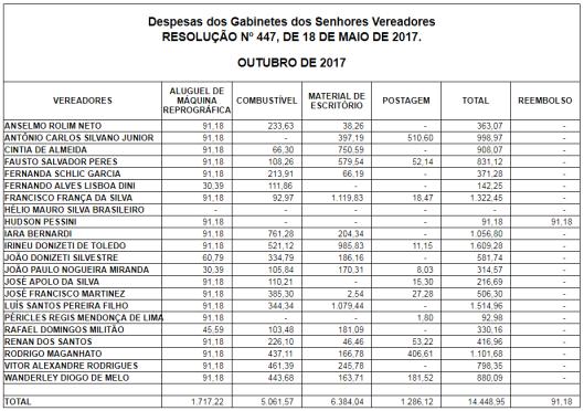 Gastos de Despesas de Gabinete dos Vereadores de Sorocaba em Outubro 2017