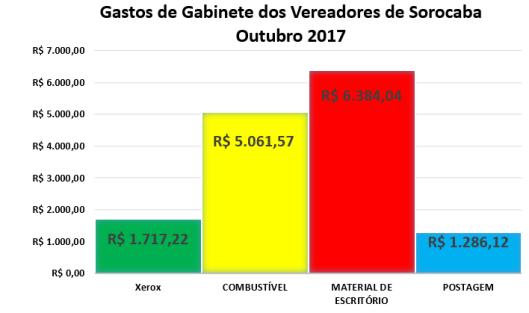 Gastos de Gabinete dos Vereadores de Sorocaba em Outubro 2017