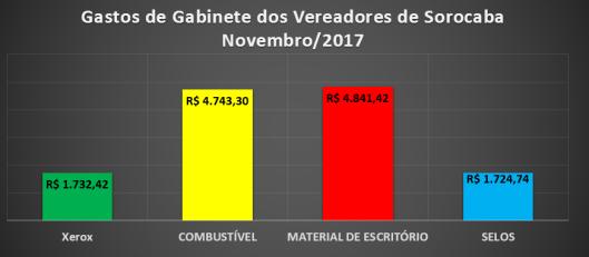 Gastos de Gabinete dos Vereadores de Sorocaba em Novembro 2017