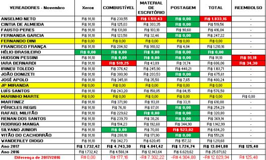 Gastos de Despesas de Gabinete dos Vereadores de Sorocaba em Novembro 2017