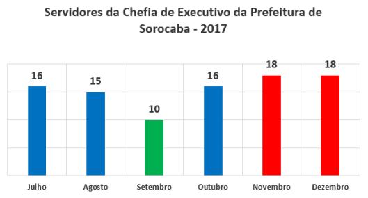 Servidores da Chefia de Executivo da Prefeitura de Sorocaba no Segundo Semestre de 2017
