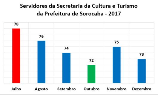 Servidores da Secretaria da Cultura e Turismo (Secultur) no Segundo Semestre de 2017