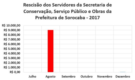 Rescisão dos Servidores da Secretaria de Conservação, Serviço Público e Obras da Prefeitura de Sorocaba no Segundo Semestre de 2017