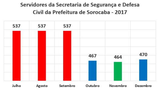 Servidores da Secretaria de Segurança e Defesa Civil da Prefeitura de Sorocaba no Segundo Semestre de 2017