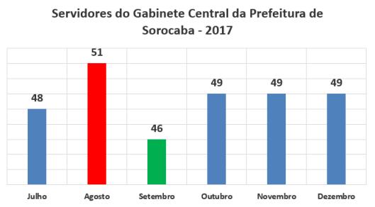Servidores do Gabinete Central da Prefeitura de Sorocaba no Segundo Semestre de 2017