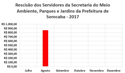 Rescisão dos Servidores da Secretaria de Meio Ambiente, Parques e Jardins da Prefeitura de Sorocaba no Segundo Semestre de 2017