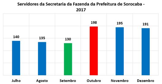 Servidores da Secretaria da Fazenda no Segundo Semestre de 2017