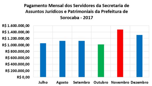 Pagamento Mensal dos Servidores da Secretaria de Assuntos Jurídicos e Patrimoniais da Prefeitura de Sorocaba no Segundo Semestre de 2017