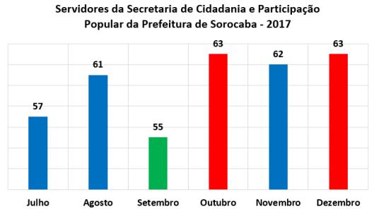 Servidores da Secretaria de Cidadania e Participação Popular da Prefeitura de Sorocaba no Segundo Semestre de 2017