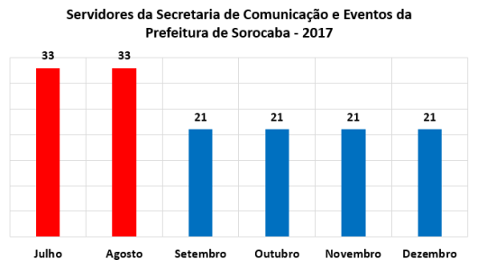 Servidores da Secretaria Comunicação e Eventos  da Prefeitura de Sorocaba no Segundo Semestre de 2017