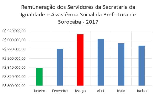 Remuneração Mensal dos Servidores da Secretaria da Igualdade e Assistência social da Prefeitura de Sorocaba no Primeiro Semestre de 2017