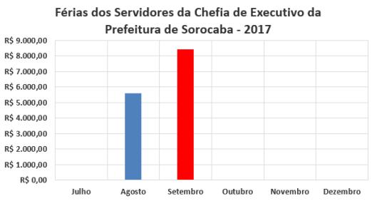 Férias dos Servidores da Chefia de Executivo da Prefeitura de Sorocaba no Segundo Semestre de 2017