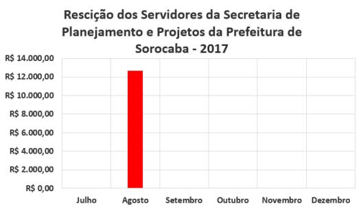 Rescisão dos Servidores da Secretaria de Planejamento e Projetos da Prefeitura de Sorocaba no Segundo Semestre de 2017