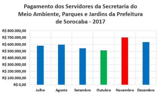 Pagamento Mensal dos Servidores da Secretaria de Meio Ambiente, Parques e Jardins da Prefeitura de Sorocaba no Segundo Semestre de 2017