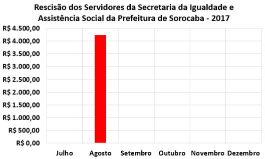 Rescisão dos Servidores da Secretaria da Igualdade e Assistência Social da Prefeitura de Sorocaba no Segundo Semestre de 2017