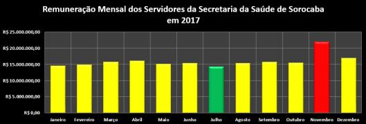 Remuneração Mensal dos Servidores da Secretaria da Saúde da Prefeitura de Sorocaba em 2017