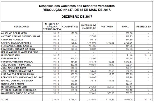Gastos de Despesas de Gabinete dos Vereadores de Sorocaba em Dezembro 2017