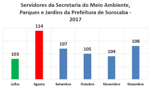 Servidores da Secretaria de Meio Ambiente, Parques e Jardins da Prefeitura de Sorocaba no Segundo Semestre de 2017