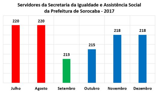 Servidores da Secretaria da Igualdade e Assistência Social da Prefeitura de Sorocaba no Segundo Semestre de 2017