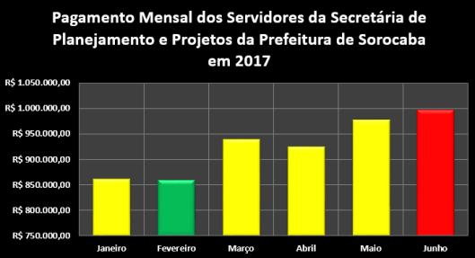Remuneração mensal dos Servidores da Secretaria de Planejamento e Projetos da Prefeitura de Sorocaba no Primeiro Semestre de 2017