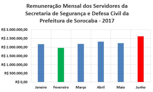 Remuneração Mensal dos Servidores da Secretaria de Segurança e Defesa Civil da Prefeitura de Sorocaba no Primeiro Semestre de 2017