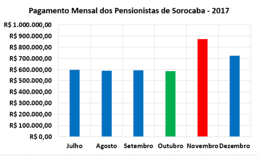 Pagamento dos Pensionista da Prefeitura de Sorocaba no Segundo Semestre de 2017