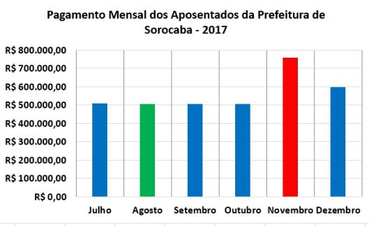 Pagamento dos Aposentados da Prefeitura de Sorocaba no Segundo Semestre de 2017