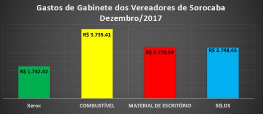 Gastos de Gabinete dos Vereadores de Sorocaba em Dezembro 2017