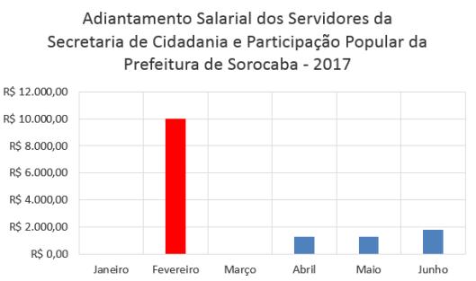 Adiantamento Salarial dos Servidores da Secretaria de Cidadania e Participação Popular da Prefeitura de Sorocaba no Primeiro Semestre de 2017