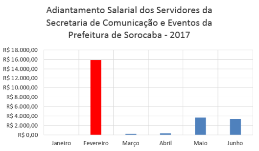 Adiantamento Salarial dos Servidores da Secretaria de Comunicação e Eventos da Prefeitura de Sorocaba no Primeiro Semestre de 2017