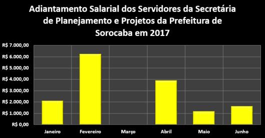 Adiantamento Salarial dos Servidores da Secretaria de Planejamento e Projetos da Prefeitura de Sorocaba no Primeiro Semestre de 2017