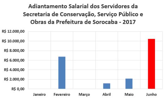 Adiantamento Salarial dos Servidores da Secretaria de Conservação, Serviço Público e Obras da Prefeitura de Sorocaba no Primeiro Semestre de 2017