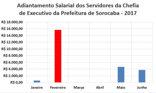Adiantamento Salarial dos Servidores da Chefia de Executivo da Prefeitura de Sorocaba no Primeiro Semestre de 2017