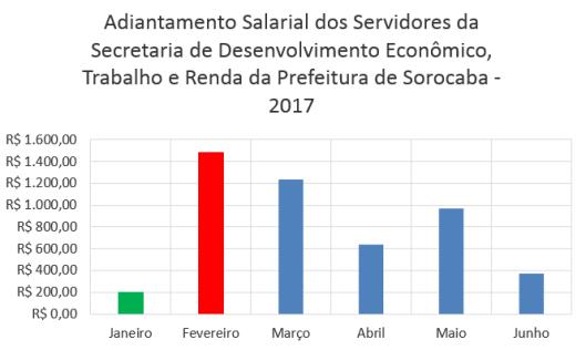 Adiantamento Salarial dos Servidores da Secretaria de Desenvolvimento Econômico, Trabalho e Renda da Prefeitura de Sorocaba no Primeiro Semestre de 2017