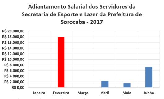 Adiantamento Salarial dos Servidores da Secretaria de Esporte e Lazer da Prefeitura de Sorocaba no Primeiro Semestre de 2017