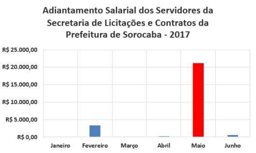 Adiantamento Salarial dos Servidores da Secretaria de Licitações e Contratos da Prefeitura de Sorocaba no Primeiro Semestre de 2017