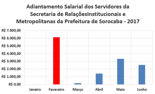 Adiantamento Salarial dos Servidores da Secretaria de Relações Institucionais e Metropolitanas da Prefeitura de Sorocaba no Primeiro Semestre de 2017