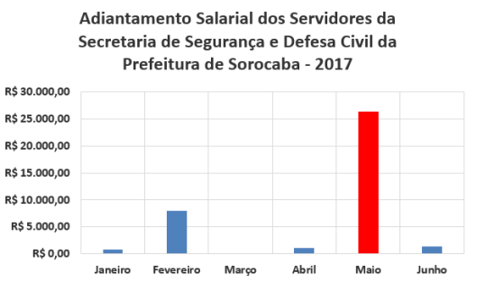 Adiantamento Salarial dos Servidores da Secretaria de Segurança e Defesa Civil da Prefeitura de Sorocaba no Primeiro Semestre de 2017
