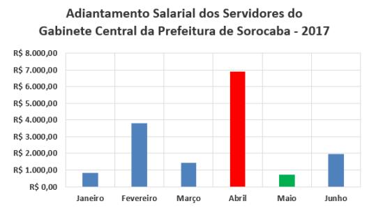 Adiantamento Salarial dos Servidores do Gabinete Central da Prefeitura de Sorocaba no Primeiro Semestre de 2017