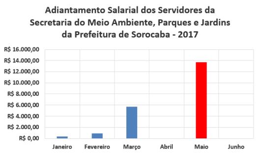 Adiantamento Salarial dos Servidores da Secretaria de Meio Ambiente, Parques e Jardins da Prefeitura de Sorocaba no Primeiro Semestre de 2017
