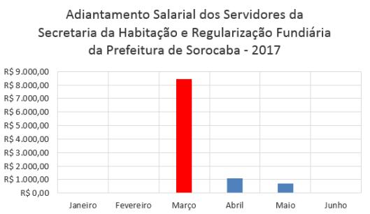 Adiantamento Salarial dos Servidores da Secretaria da Habitação e Regularização Fundiária da Prefeitura de Sorocaba no Primeiro Semestre de 2017