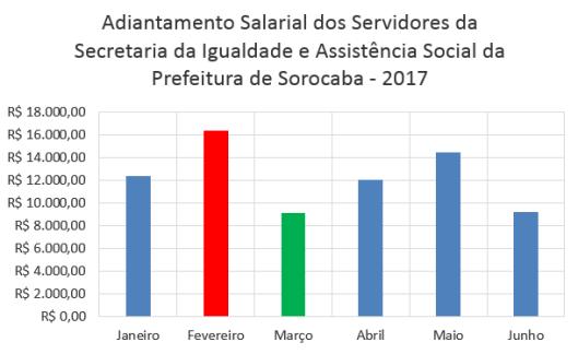 Adiantamento Salarial dos Servidores da Secretaria da Igualdade e Assistência social da Prefeitura de Sorocaba no Primeiro Semestre de 2017