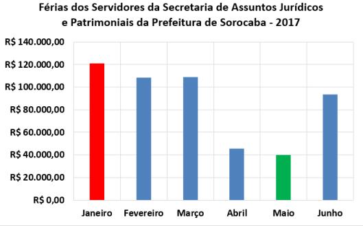 Férias dos Servidores da Secretaria de Assuntos Jurídicos e Patrimoniais da Prefeitura de Sorocaba no Primeiro Semestre de 2017