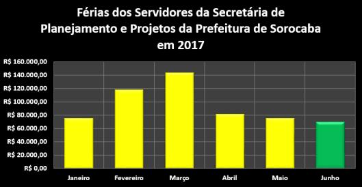 Férias dos Servidores da Secretaria de Planejamento e Projetos da Prefeitura de Sorocaba no Primeiro Semestre de 2017