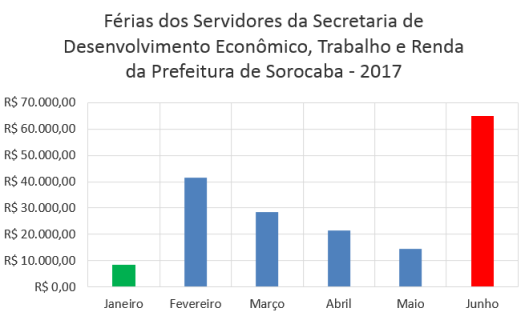 Férias dos Servidores da Secretaria de Desenvolvimento Econômico, Trabalho e Renda da Prefeitura de Sorocaba no Primeiro Semestre de 2017