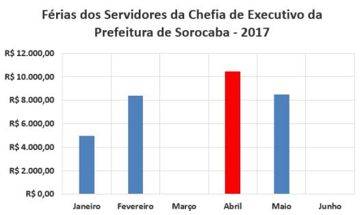 Férias dos Servidores da Chefia de Executivo da Prefeitura de Sorocaba no Primeiro Semestre de 2017