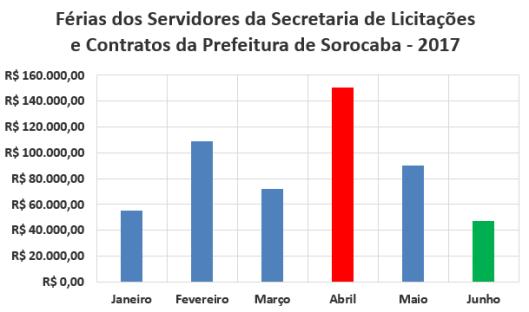 Férias dos Servidores da Secretaria de Licitações e Contratos da Prefeitura de Sorocaba no Primeiro Semestre de 2017