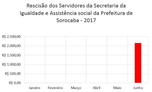 Rescisão dos Servidores da Secretaria da Igualdade e Assistência social da Prefeitura de Sorocaba no Primeiro Semestre de 2017