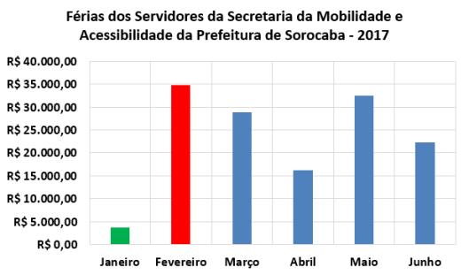 Férias dos Servidores da Secretaria de Mobilidade e Acessibilidade da Prefeitura de Sorocaba no Primeiro Semestre de 2017
